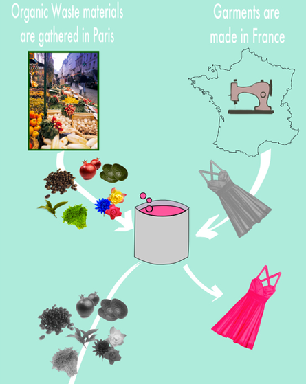 The dying process. The waste materials then become compost to grow more dye plants.